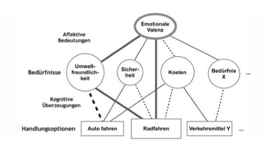 Abbildung 1: Emotional kohärente Struktur von Mobilitätseinstellungen (Schmitt und Bamberg 2018, S. 217)
